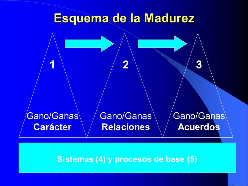 5. Procesos Método para la búsqueda de soluciones