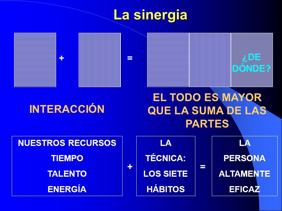 Análisis de fuerzas La sinergia es poderosa contra fuerzas negativas que obran contra el desarrollo y el cambio. Análisis de campo de fuerzas: – Fuerz