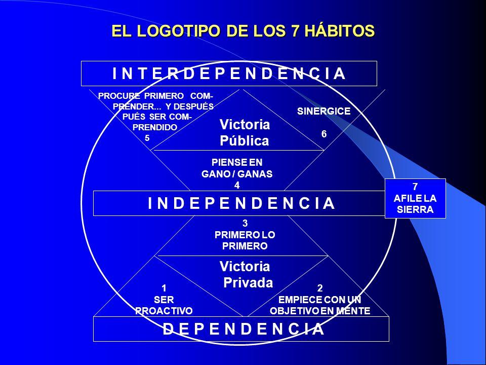 Física Emocional EconómicaMental Interdependencia Independencia Dependencia EL PROCESO CONTINUO DE LA MADUREZ Los siete hábitos que se describen y ana