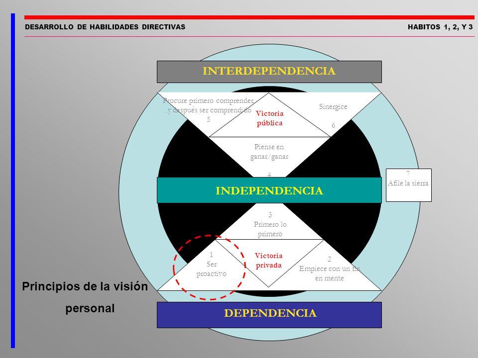 DESARROLLO DE HABILIDADES DIRECTIVASHABITOS 1, 2, Y 3 Principios de la visión personal INTERDEPENDENCIA DEPENDENCIA Victoria pública Sinergice 6 Procu