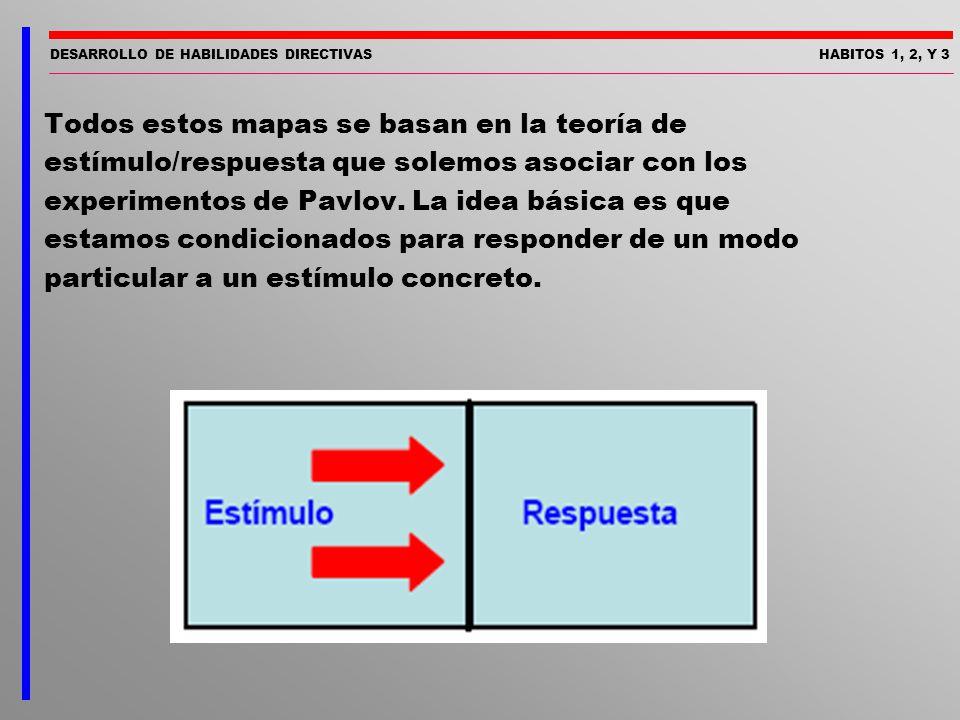 DESARROLLO DE HABILIDADES DIRECTIVASHABITOS 1, 2, Y 3 Todos estos mapas se basan en la teoría de estímulo/respuesta que solemos asociar con los experi