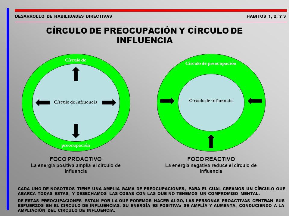 DESARROLLO DE HABILIDADES DIRECTIVASHABITOS 1, 2, Y 3 Círculo de influencia Círculo de preocupación FOCO PROACTIVO La energía positiva amplía el círcu