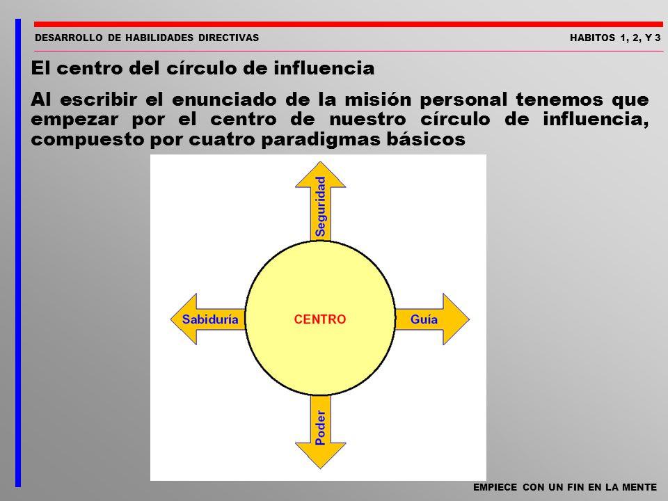 DESARROLLO DE HABILIDADES DIRECTIVASHABITOS 1, 2, Y 3 EMPIECE CON UN FIN EN LA MENTE El centro del círculo de influencia Al escribir el enunciado de l