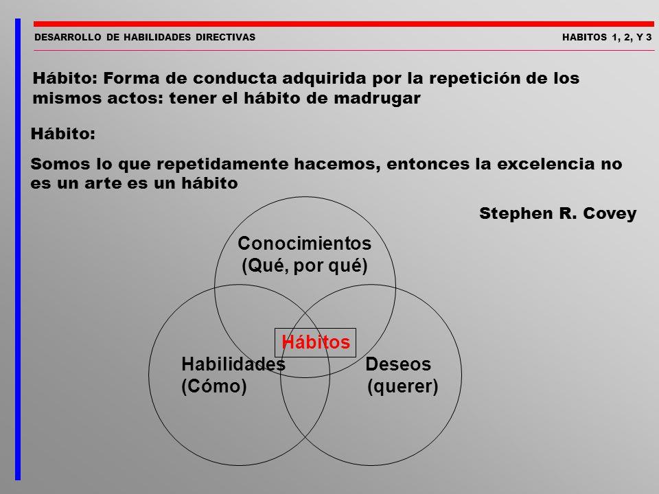 HABITOS 1, 2, Y 3 Hábito: Forma de conducta adquirida por la repetición de los mismos actos: tener el hábito de madrugar Hábito: Somos lo que repetida