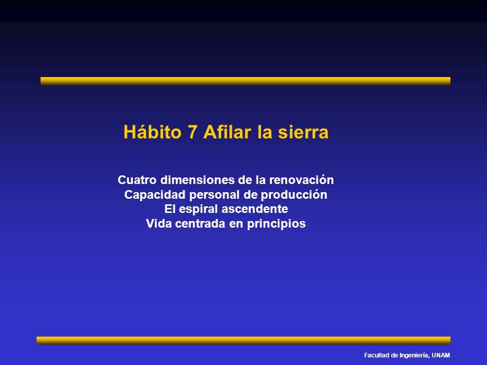 Facultad de Ingeniería, UNAM Hábito 7 Afilar la sierra Cuatro dimensiones de la renovación Capacidad personal de producción El espiral ascendente Vida