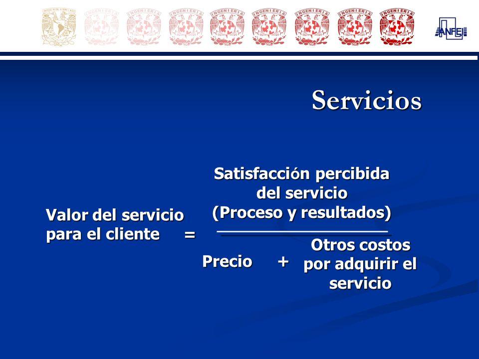 Servicios Valor del servicio para el cliente = Satisfacci ó n percibida del servicio (Proceso y resultados) Precio + Otros costos por adquirir el serv