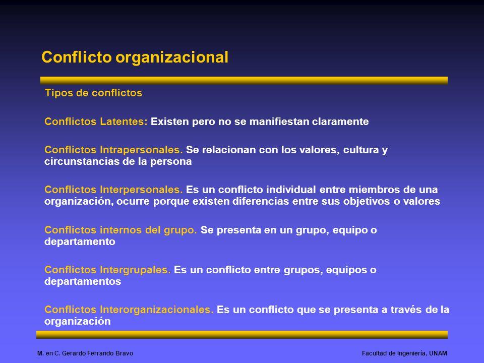 Facultad de Ingeniería, UNAMM. en C. Gerardo Ferrando Bravo Conflicto organizacional Tipos de conflictos Conflictos Latentes: Existen pero no se manif