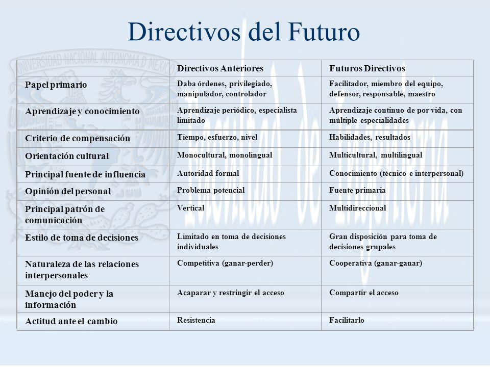 Directivos AnterioresFuturos Directivos Papel primario Daba órdenes, privilegiado, manipulador, controlador Facilitador, miembro del equipo, defensor,