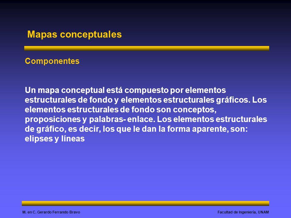 Facultad de Ingeniería, UNAMM. en C. Gerardo Ferrando Bravo Mapas conceptuales Componentes Un mapa conceptual está compuesto por elementos estructural