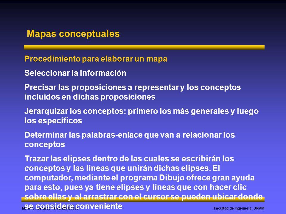 Facultad de Ingeniería, UNAMM. en C. Gerardo Ferrando Bravo Mapas conceptuales Procedimiento para elaborar un mapa Seleccionar la información Precisar
