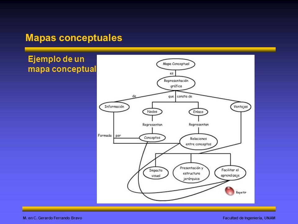 Facultad de Ingeniería, UNAMM. en C. Gerardo Ferrando Bravo Mapas conceptuales Ejemplo de un mapa conceptual