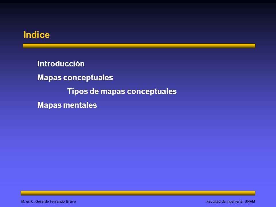 Facultad de Ingeniería, UNAMM. en C. Gerardo Ferrando Bravo Indice Introducción Mapas conceptuales Tipos de mapas conceptuales Mapas mentales