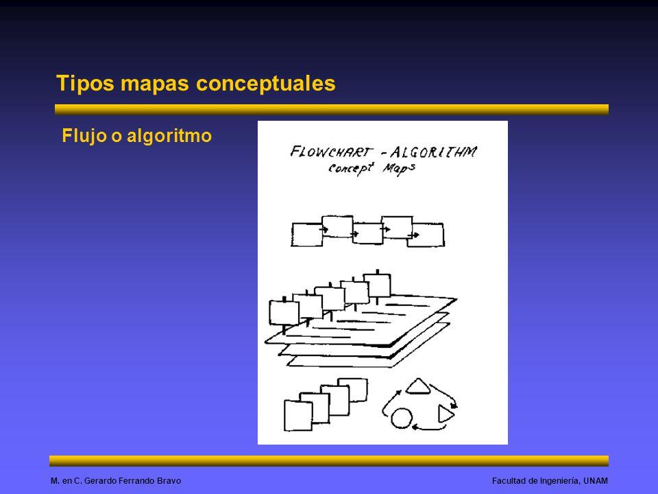 Facultad de Ingeniería, UNAMM. en C. Gerardo Ferrando Bravo Tipos mapas conceptuales Flujo o algoritmo