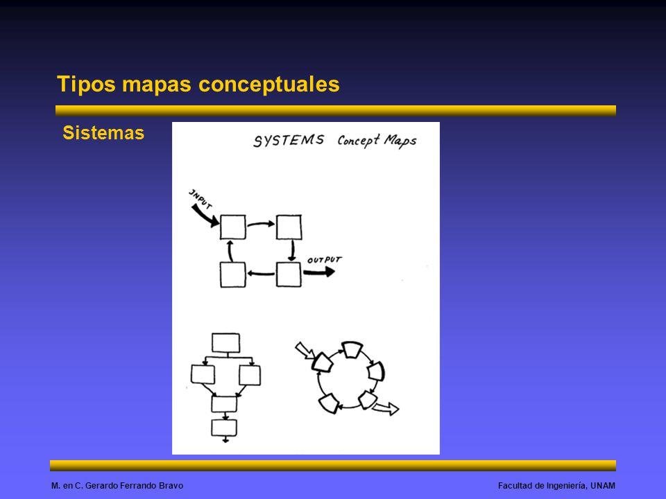 Facultad de Ingeniería, UNAMM. en C. Gerardo Ferrando Bravo Tipos mapas conceptuales Sistemas