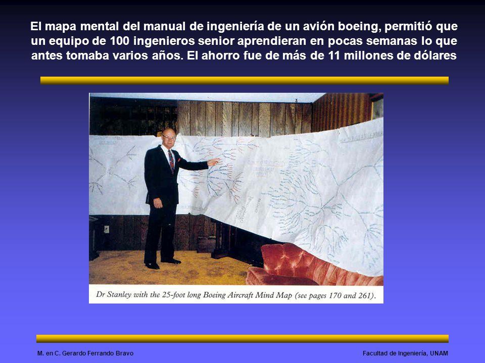 Facultad de Ingeniería, UNAMM. en C. Gerardo Ferrando Bravo El mapa mental del manual de ingeniería de un avión boeing, permitió que un equipo de 100