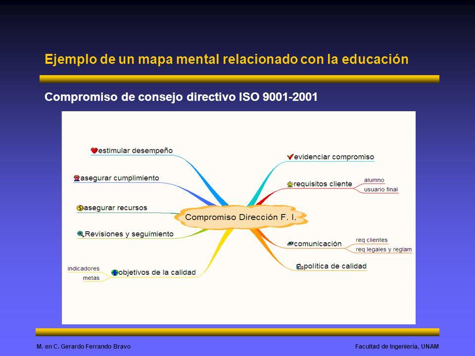 Facultad de Ingeniería, UNAMM. en C. Gerardo Ferrando Bravo Compromiso de consejo directivo ISO 9001-2001 Ejemplo de un mapa mental relacionado con la