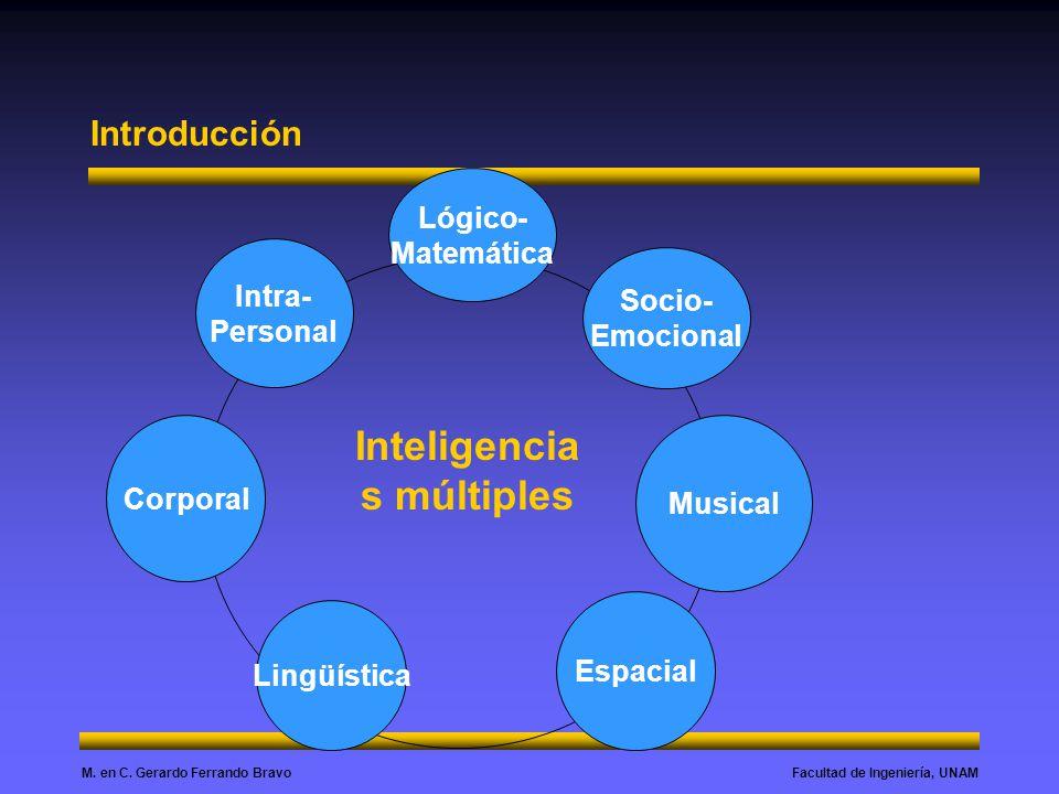 Facultad de Ingeniería, UNAMM. en C. Gerardo Ferrando Bravo Socio- Emocional Lógico- Matemática Corporal Intra- Personal Musical Espacial Lingüística