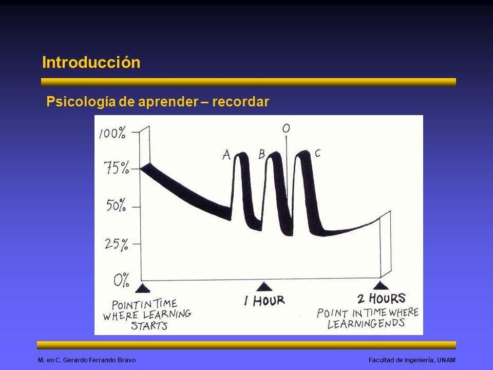 Facultad de Ingeniería, UNAMM. en C. Gerardo Ferrando Bravo Introducción Psicología de aprender – recordar