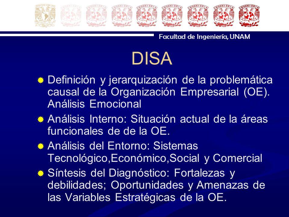 DISA Definición y jerarquización de la problemática causal de la Organización Empresarial (OE). Análisis Emocional Análisis Interno: Situación actual