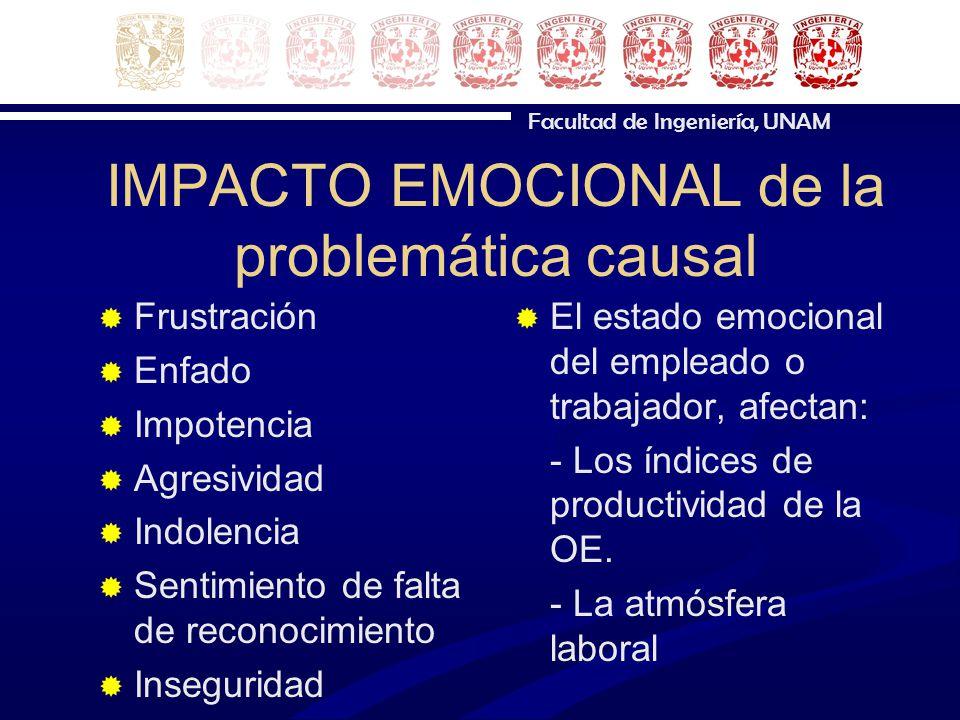 Facultad de Ingeniería, UNAM IMPACTO EMOCIONAL de la problemática causal Frustración Enfado Impotencia Agresividad Indolencia Sentimiento de falta de