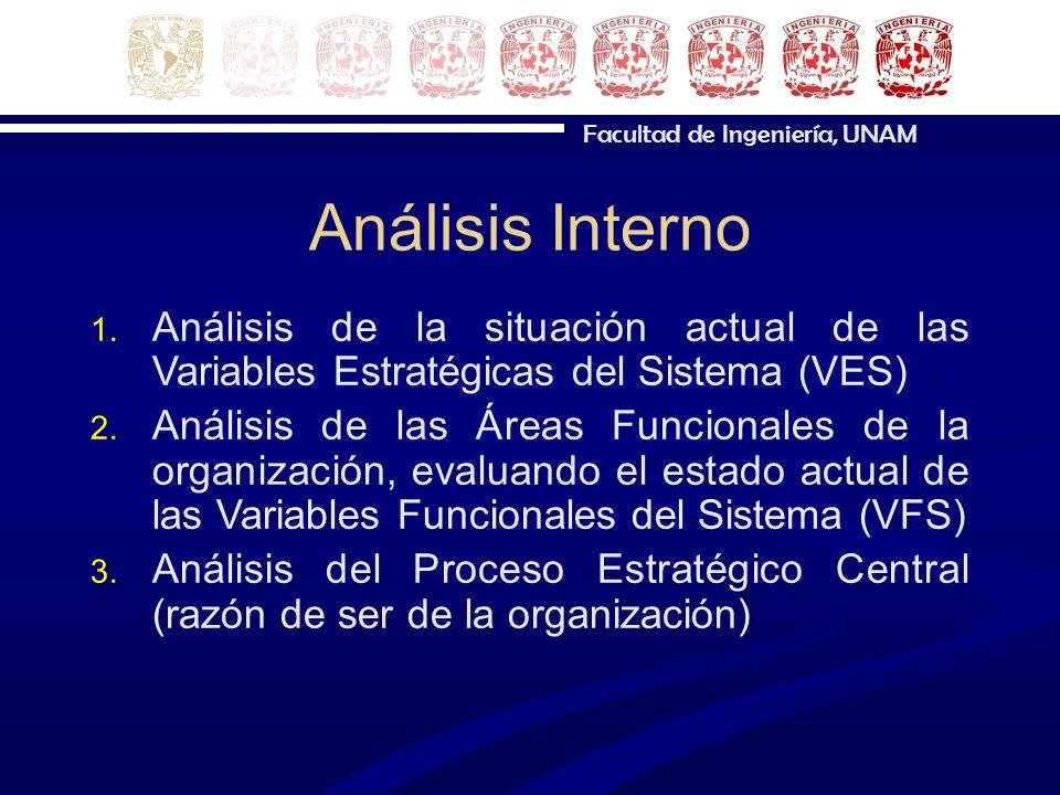 Facultad de Ingeniería, UNAM Análisis Interno 1. Análisis de la situación actual de las Variables Estratégicas del Sistema (VES) 2. Análisis de las Ár