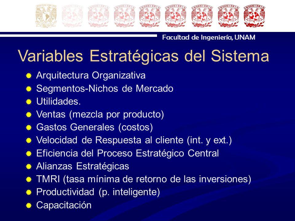Facultad de Ingeniería, UNAM Variables Estratégicas del Sistema Arquitectura Organizativa Segmentos-Nichos de Mercado Utilidades. Ventas (mezcla por p