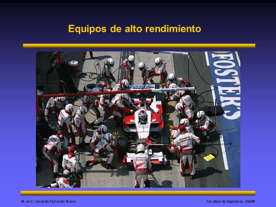 Facultad de Ingeniería, UNAMM. en C. Gerardo Ferrando Bravo Equipos de alto rendimiento