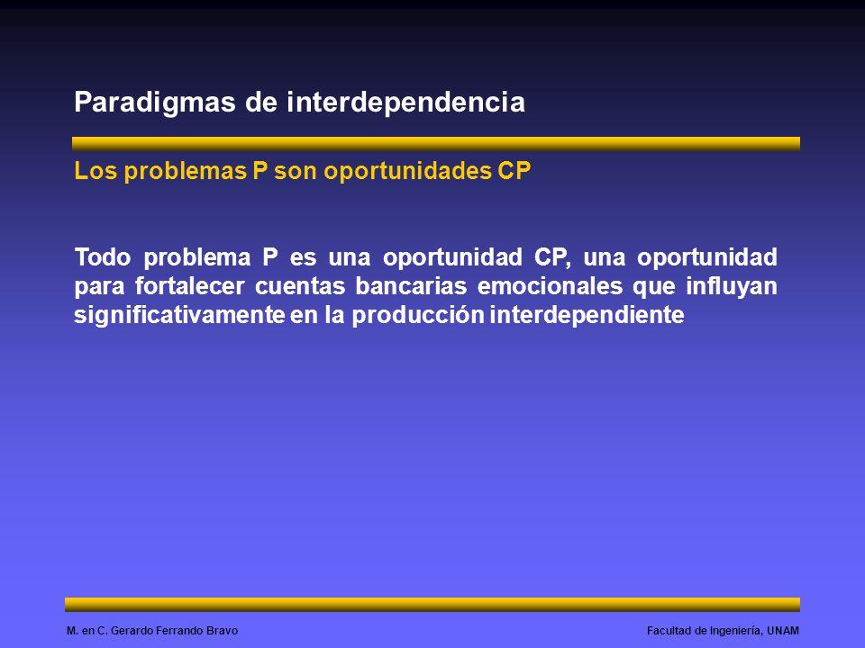 Facultad de Ingeniería, UNAMM. en C. Gerardo Ferrando Bravo Paradigmas de interdependencia Los problemas P son oportunidades CP Todo problema P es una