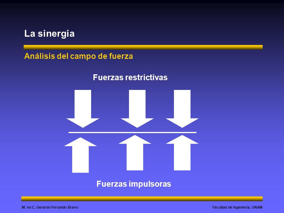 Facultad de Ingeniería, UNAMM. en C. Gerardo Ferrando Bravo La sinergia Análisis del campo de fuerza Fuerzas restrictivas Fuerzas impulsoras