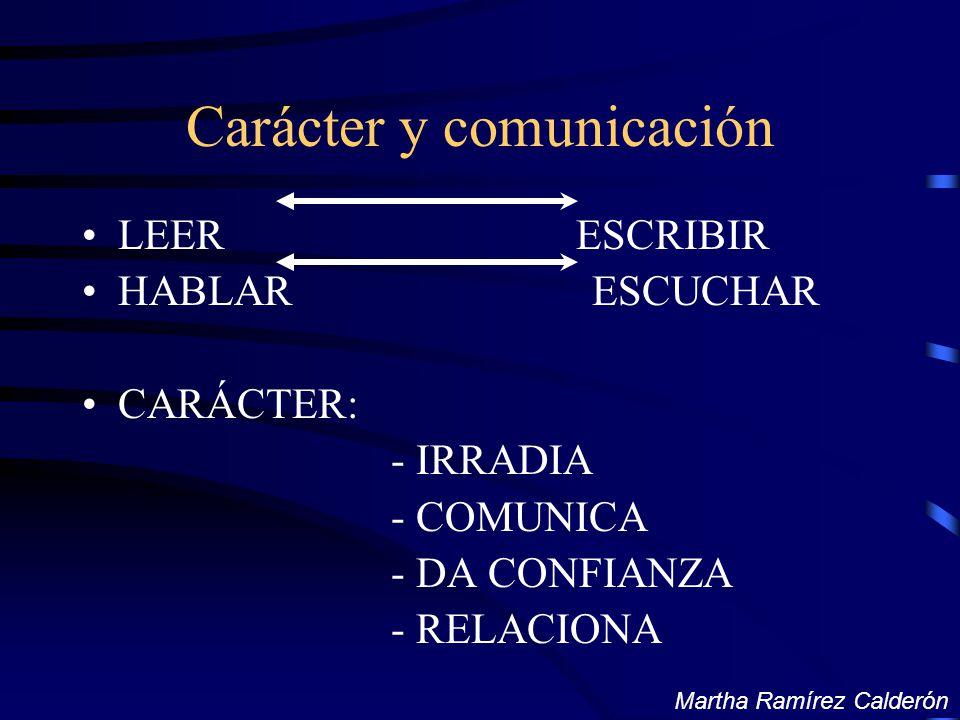 Carácter y comunicación LEER ESCRIBIR HABLAR ESCUCHAR CARÁCTER: - IRRADIA - COMUNICA - DA CONFIANZA - RELACIONA Martha Ramírez Calderón