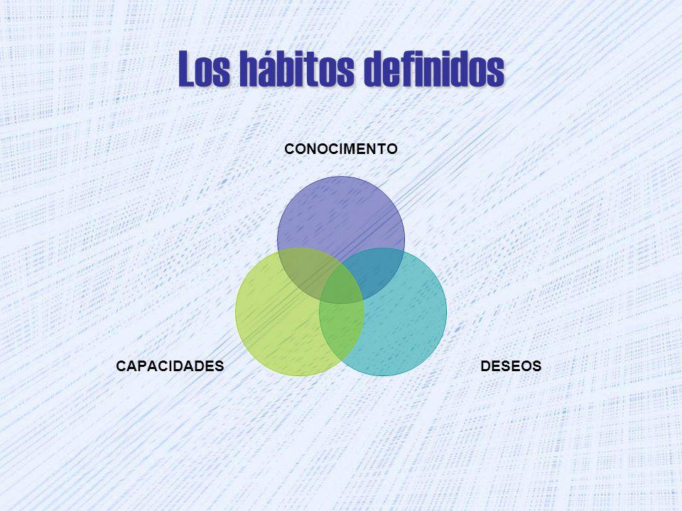 Los hábitos definidos CONOCIMENTO DESEOSCAPACIDADES