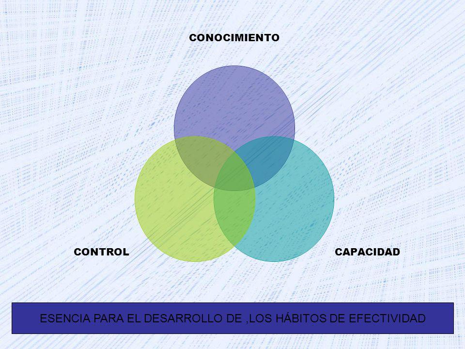 CONOCIMIENTO CAPACIDADCONTROL ESENCIA PARA EL DESARROLLO DE,LOS HÁBITOS DE EFECTIVIDAD