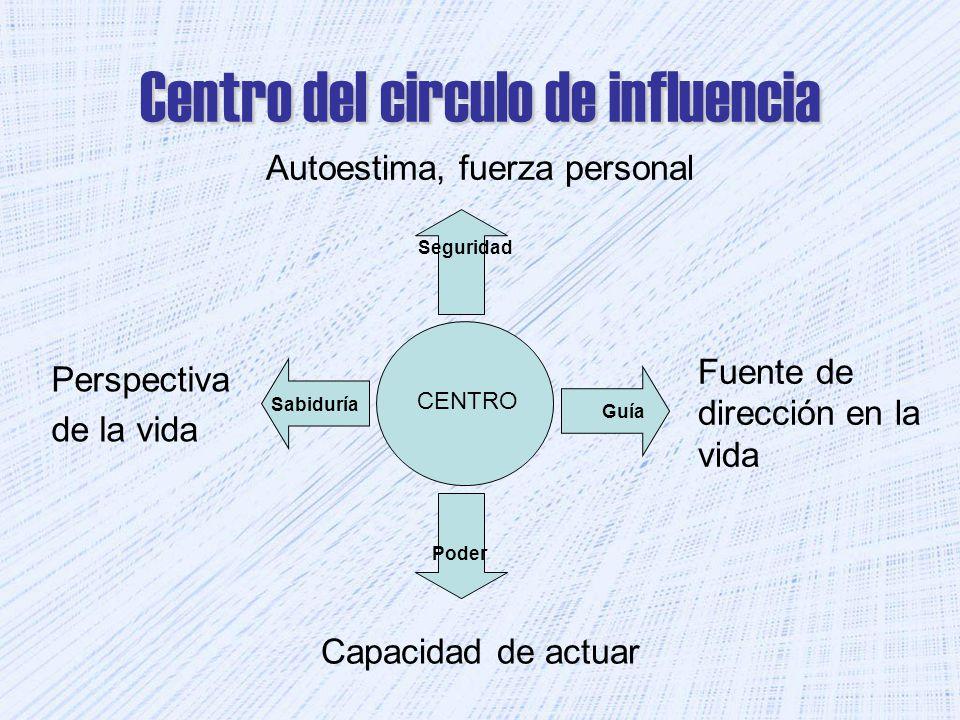 Centro del circulo de influencia Autoestima, fuerza personal CENTRO Seguridad SabiduríaGuía Poder Capacidad de actuar Fuente de dirección en la vida Perspectiva de la vida