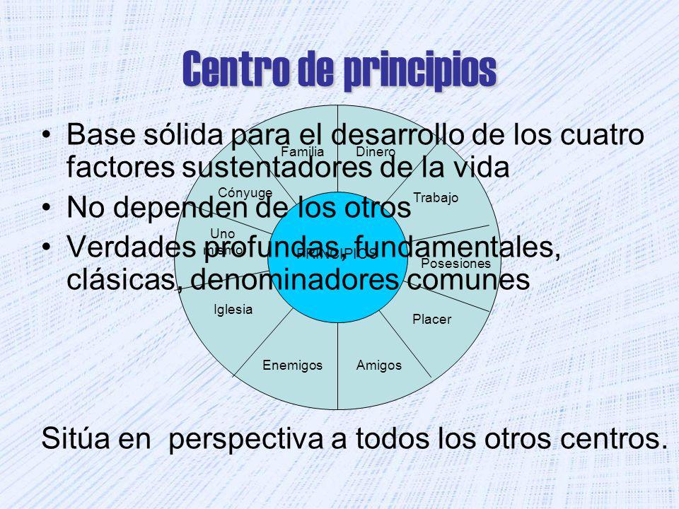 PRINCIPIOS Familia Cónyuge Dinero Uno mismo Trabajo Posesiones Iglesia EnemigosAmigos Placer Centro de principios Base sólida para el desarrollo de lo