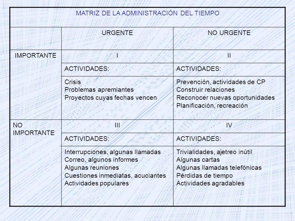 MATRIZ DE LA ADMINISTRACIÓN DEL TIEMPO URGENTENO URGENTE IMPORTANTEIII ACTIVIDADES: Crisis Problemas apremiantes Proyectos cuyas fechas vencen Prevenc