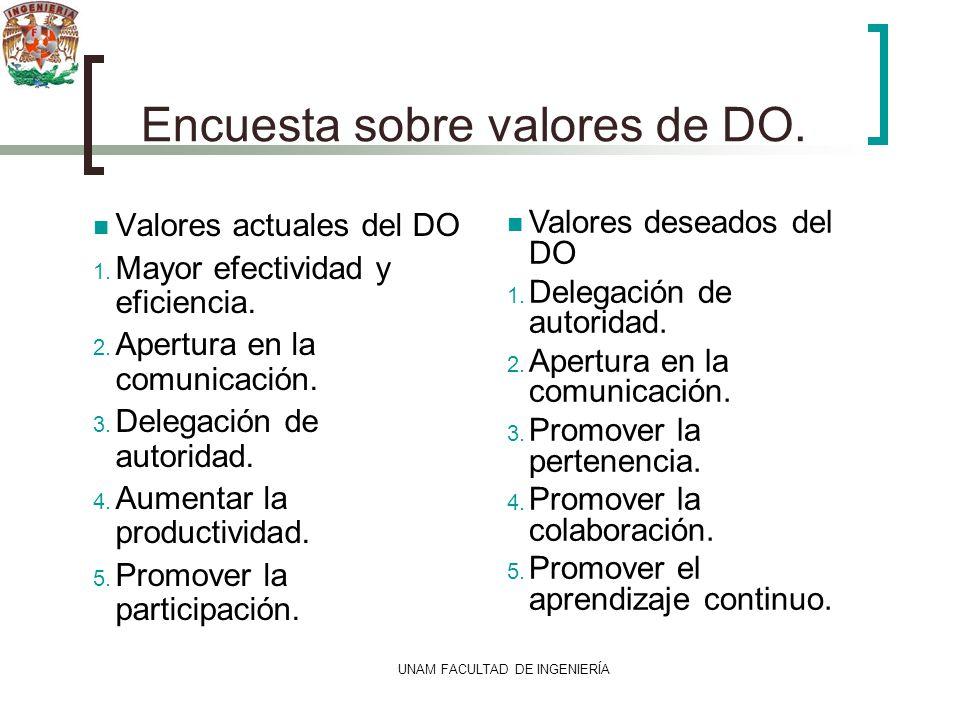 UNAM FACULTAD DE INGENIERÍA Encuesta sobre valores de DO. Valores actuales del DO 1. Mayor efectividad y eficiencia. 2. Apertura en la comunicación. 3