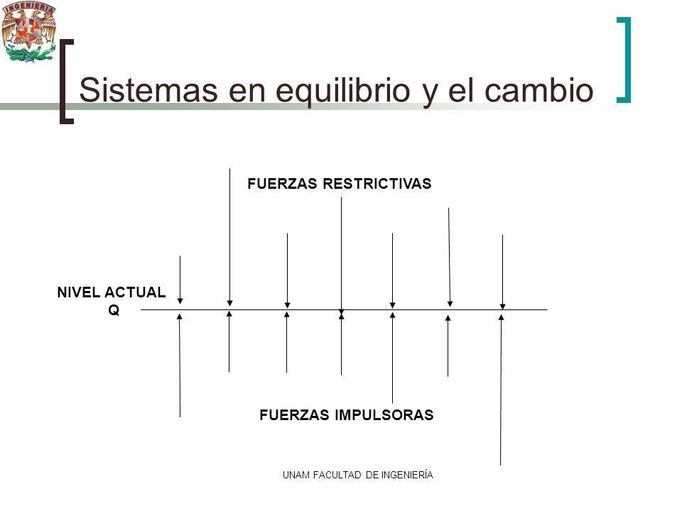 UNAM FACULTAD DE INGENIERÍA Sistemas en equilibrio y el cambio FUERZAS RESTRICTIVAS FUERZAS IMPULSORAS NIVEL ACTUAL Q