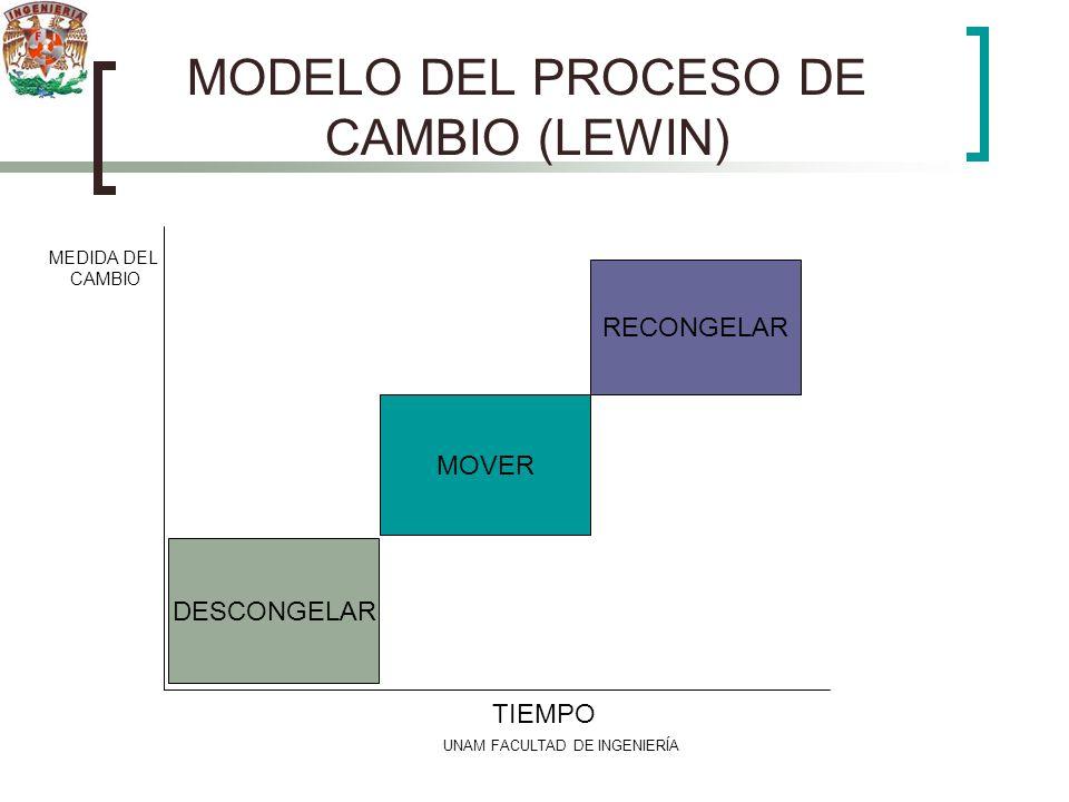 UNAM FACULTAD DE INGENIERÍA MODELO DEL PROCESO DE CAMBIO (LEWIN) DESCONGELAR MOVER RECONGELAR TIEMPO MEDIDA DEL CAMBIO