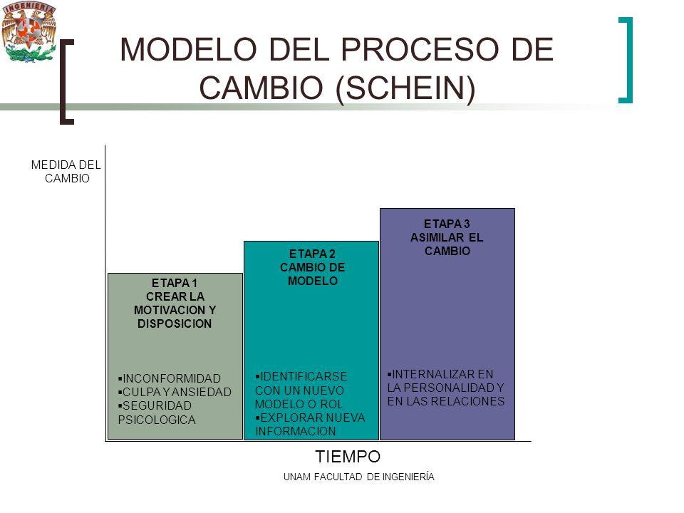 UNAM FACULTAD DE INGENIERÍA MODELO DEL PROCESO DE CAMBIO (SCHEIN) TIEMPO MEDIDA DEL CAMBIO ETAPA 1 CREAR LA MOTIVACION Y DISPOSICION INCONFORMIDAD CUL