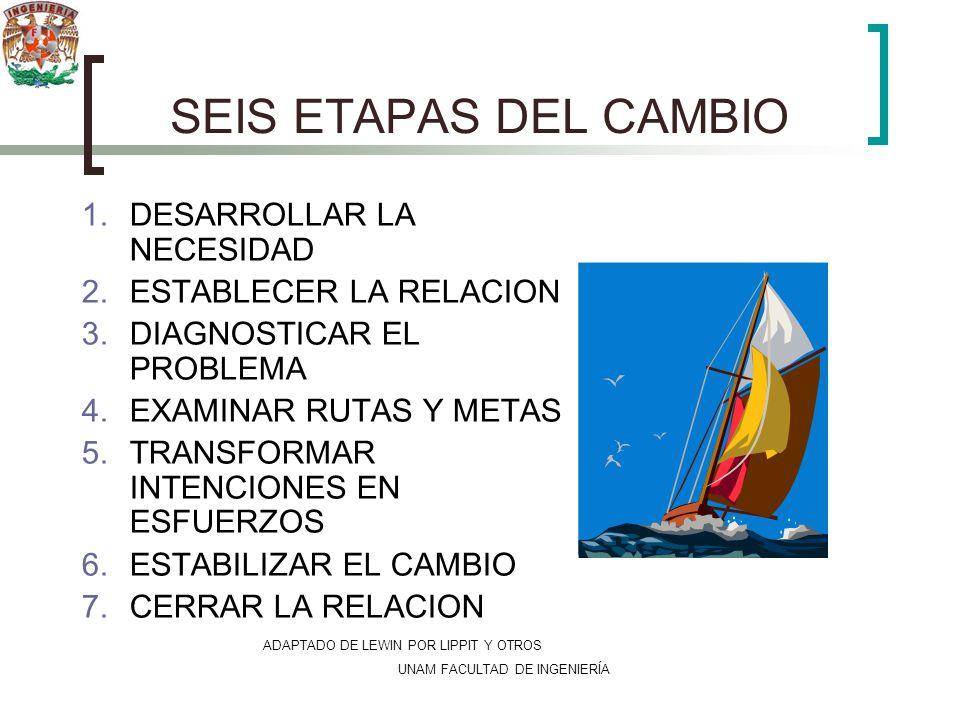 UNAM FACULTAD DE INGENIERÍA SEIS ETAPAS DEL CAMBIO 1.DESARROLLAR LA NECESIDAD 2.ESTABLECER LA RELACION 3.DIAGNOSTICAR EL PROBLEMA 4.EXAMINAR RUTAS Y M