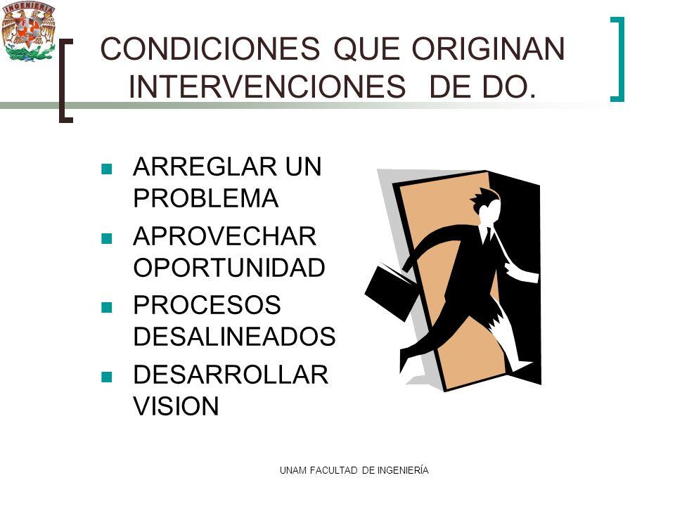 UNAM FACULTAD DE INGENIERÍA CONDICIONES QUE ORIGINAN INTERVENCIONES DE DO. ARREGLAR UN PROBLEMA APROVECHAR OPORTUNIDAD PROCESOS DESALINEADOS DESARROLL