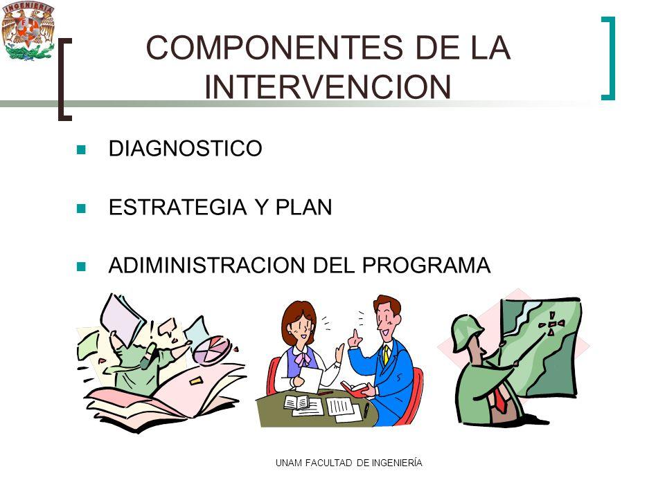 UNAM FACULTAD DE INGENIERÍA COMPONENTES DE LA INTERVENCION DIAGNOSTICO ESTRATEGIA Y PLAN ADIMINISTRACION DEL PROGRAMA