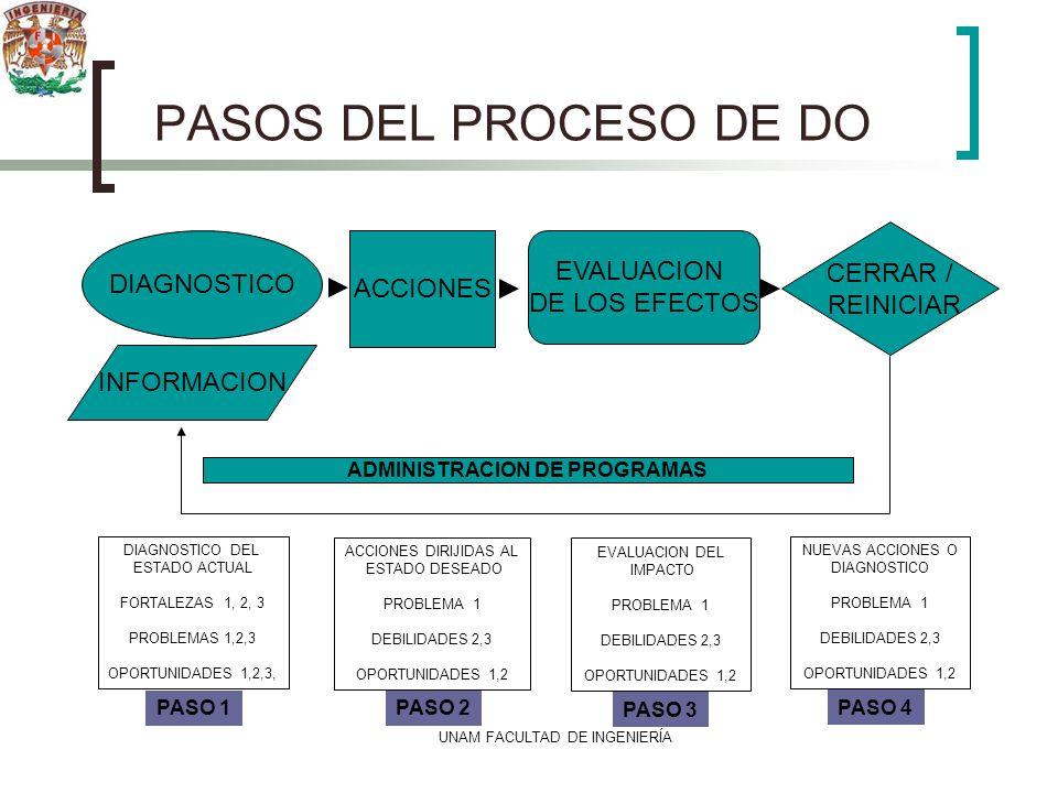 UNAM FACULTAD DE INGENIERÍA PASOS DEL PROCESO DE DO DIAGNOSTICO INFORMACION ACCIONES CERRAR / REINICIAR EVALUACION DE LOS EFECTOS DIAGNOSTICO DEL ESTA