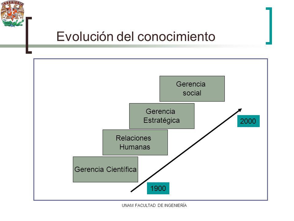 UNAM FACULTAD DE INGENIERÍA Evolución del conocimiento Gerencia Científica Relaciones Humanas Gerencia Estratégica Gerencia social 1900 2000