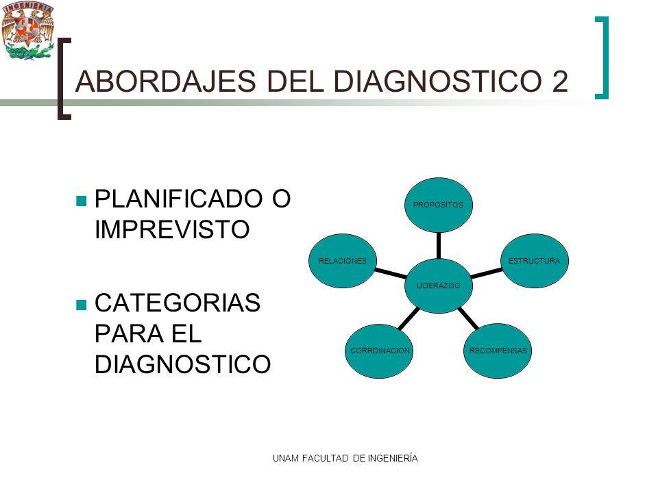 UNAM FACULTAD DE INGENIERÍA ABORDAJES DEL DIAGNOSTICO 2 PLANIFICADO O IMPREVISTO CATEGORIAS PARA EL DIAGNOSTICO LIDERAZGO PROPOSITOSESTRUCTURARECOMPEN