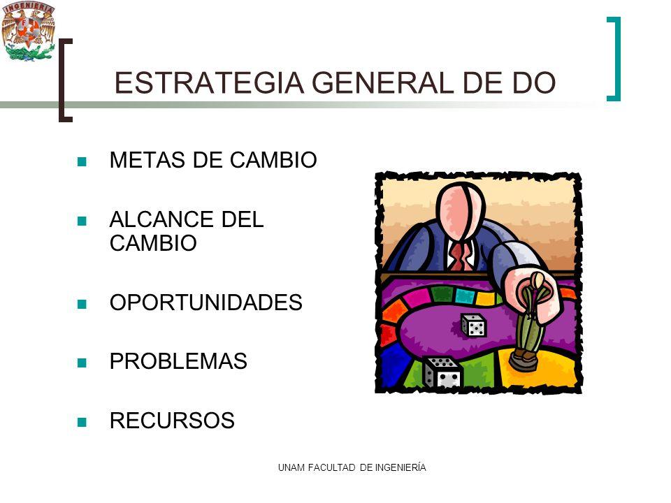 UNAM FACULTAD DE INGENIERÍA ESTRATEGIA GENERAL DE DO METAS DE CAMBIO ALCANCE DEL CAMBIO OPORTUNIDADES PROBLEMAS RECURSOS