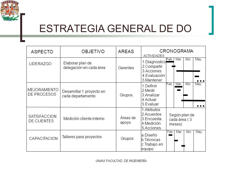 UNAM FACULTAD DE INGENIERÍA ESTRATEGIA GENERAL DE DO ASPECTO OBJETIVOAREAS CRONOGRAMA LIDERAZGO Elaborar plan de delegación en cada área Gerentes 1.Di