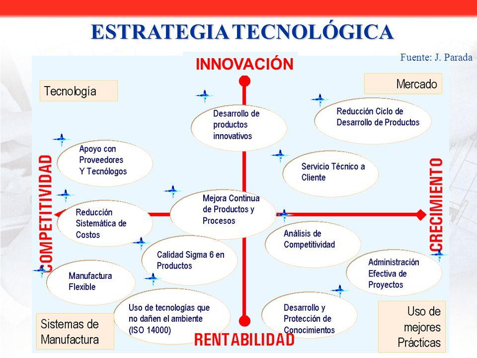 RENTABILIDAD COMPETITIVIDAD CRECIMIENTO TECNOLOGÍA ORIENTACIÓN AL MERCADO MEJORES PRÁCTICAS ADMINISTRATIVAS INNOVACIÓN ÁREAS DE DESARROLLO SISTEMAS DE