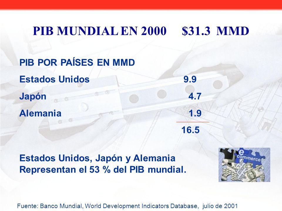 PIB POR PAÍSES EN MMD Estados Unidos 9.9 Japón4.7 Alemania1.9 16.5 Estados Unidos, Japón y Alemania Representan el 53 % del PIB mundial.