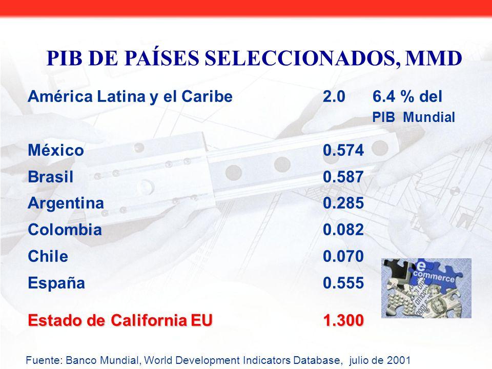 América Latina y el Caribe 2.0 6.4 % del PIB Mundial México0.574 Brasil0.587 Argentina0.285 Colombia0.082 Chile0.070 España0.555 Estado de California EU1.300 PIB DE PAÍSES SELECCIONADOS, MMD Fuente: Banco Mundial, World Development Indicators Database, julio de 2001